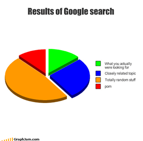 Results of Google search