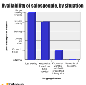 Availability of salespeople, by situation