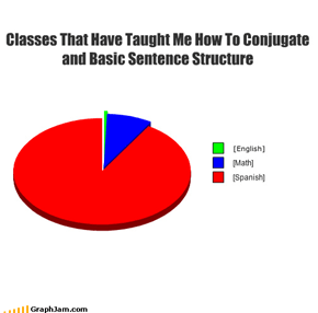 Classes That Have Taught Me How To Conjugate and Basic Sentence Structure