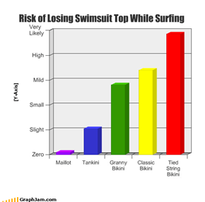 Risk of Losing Swimsuit Top While Surfing