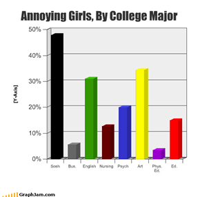 Annoying Girls, By College Major