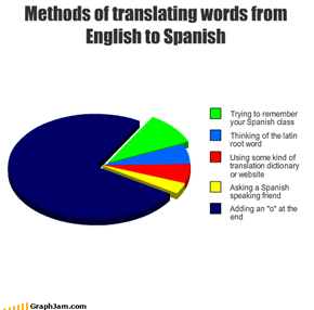 Methods of translating words from English to Spanish