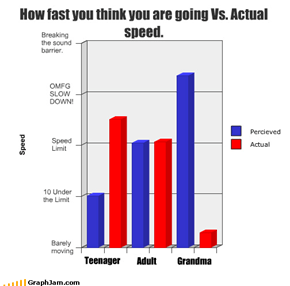 How fast you think you are going Vs. Actual speed.