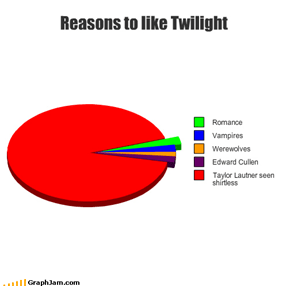 Reasons to like Twilight