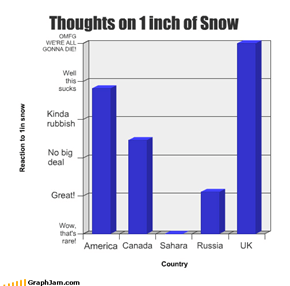 Thoughts on 1 inch of Snow