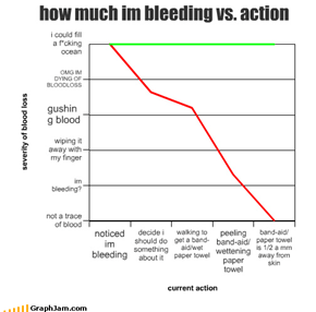 how much im bleeding vs. action