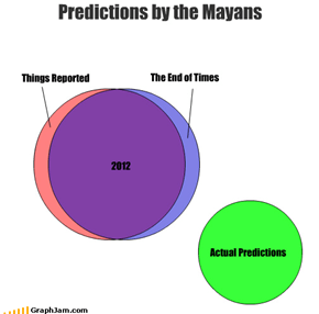 Predictions by the Mayans