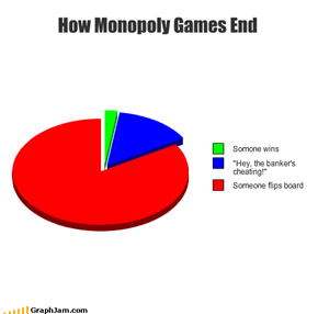 How Monopoly Games End