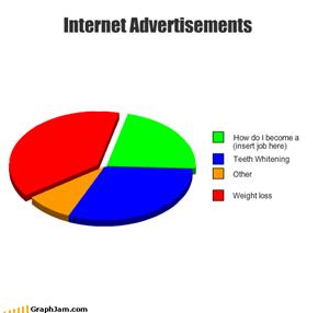 Internet Advertisements