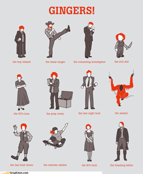 Famous Gingers in History