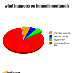 what happens on hannah montanah