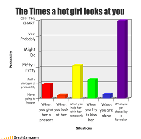 The Times a hot girl looks at you