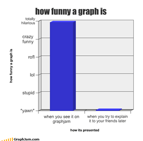 how funny a graph is