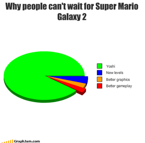 Why people can't wait for Super Mario Galaxy 2