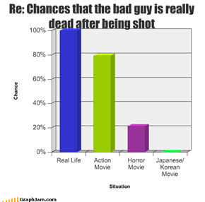 Re: Chances that the bad guy is really dead after being shot