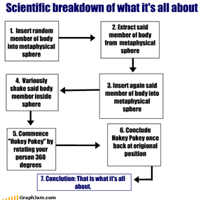 Scientific breakdown of what it's all about