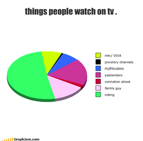 things people watch on tv .