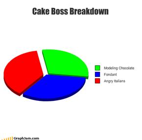 Cake Boss Breakdown
