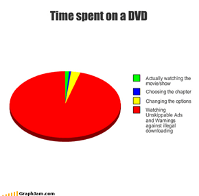 Time spent on a DVD