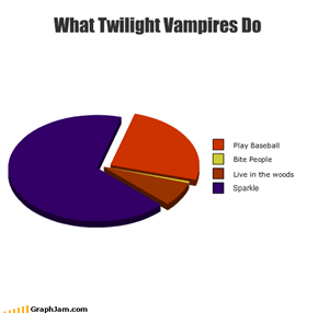 What Twilight Vampires Do