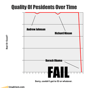 Quality Of Pesidents Over Time