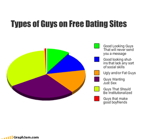 Types of Guys on Free Dating Sites