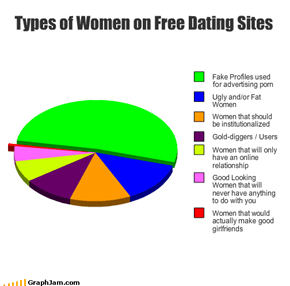 Types of Women on Free Dating Sites