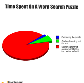 Time Spent On A Word Search Puzzle