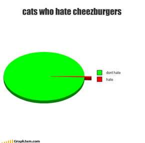 cats who hate cheezburgers