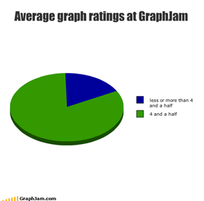 Average graph ratings at GraphJam