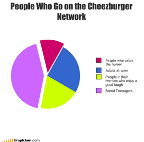 People Who Go on the Cheezburger Network