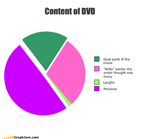 Content of DVD