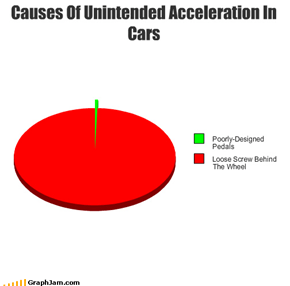 Causes Of Unintended Acceleration In Cars