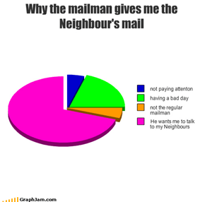 Why the mailman gives me the Neighbour's mail