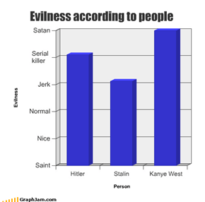 Evilness according to people