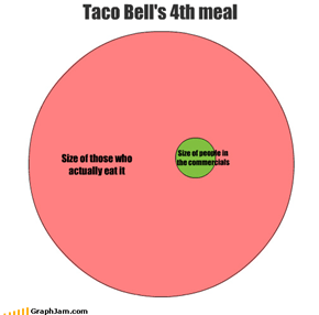 Taco Bell's 4th meal