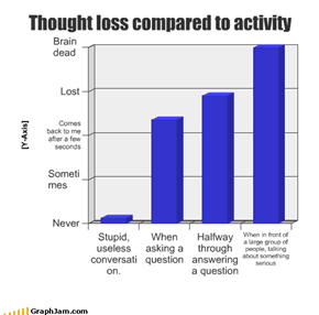 Thought loss compared to activity