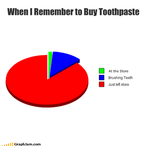 When I Remember to Buy Toothpaste