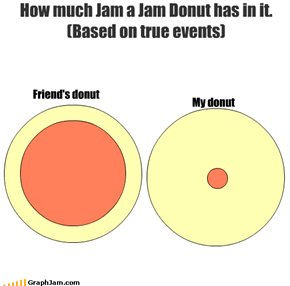 How much Jam a Jam Donut has in it. (Based on true events) My donut Friend's donut