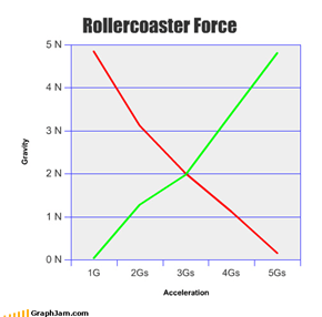 Rollercoaster Force