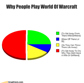 Why People Play World Of Warcraft