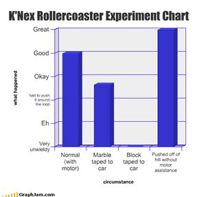 K'Nex Rollercoaster Experiment Chart