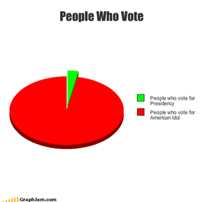 People Who Vote
