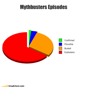 Mythbusters Episodes