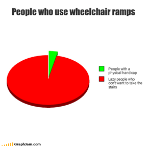 People who use wheelchair ramps