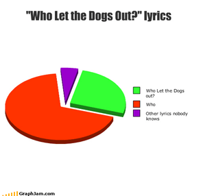 """Who Let the Dogs Out?"" lyrics"
