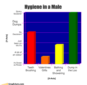 Hygiene in a Male