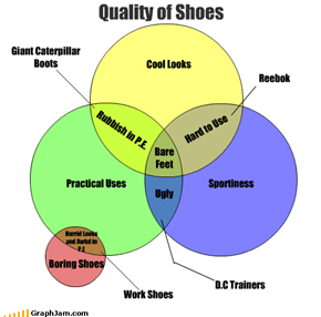 Quality of Shoes