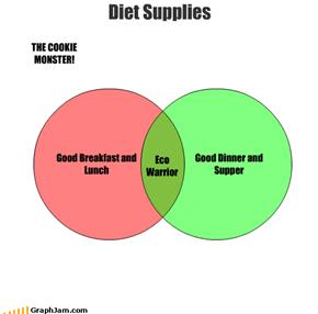 Diet Supplies