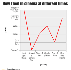 How I feel in cinema at different times